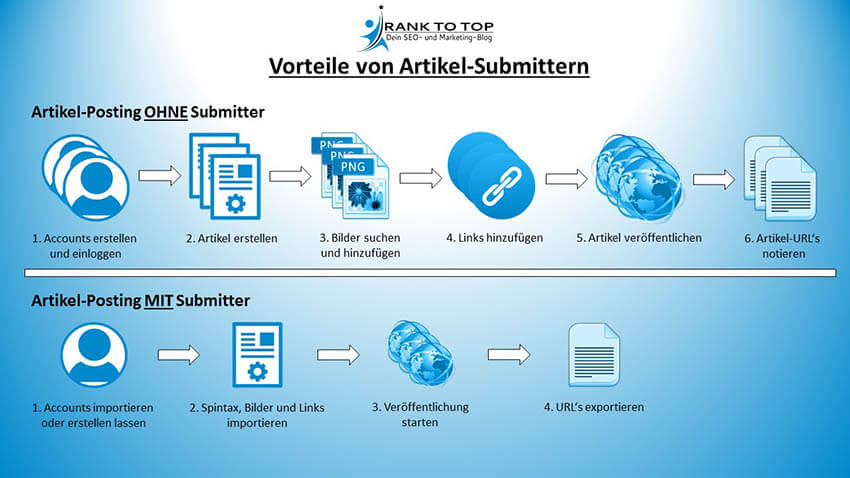 Artikel Submitter Screenshot