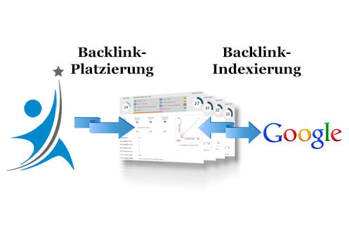 Platzierung der Backlinks